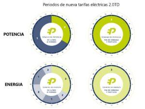 Relojes nuevas tarifas energia